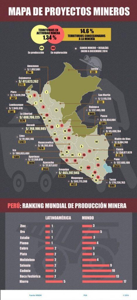 proyectos-mineros